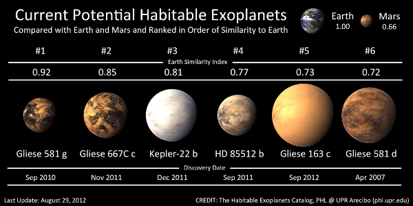 Potential Habitable Exoplanets